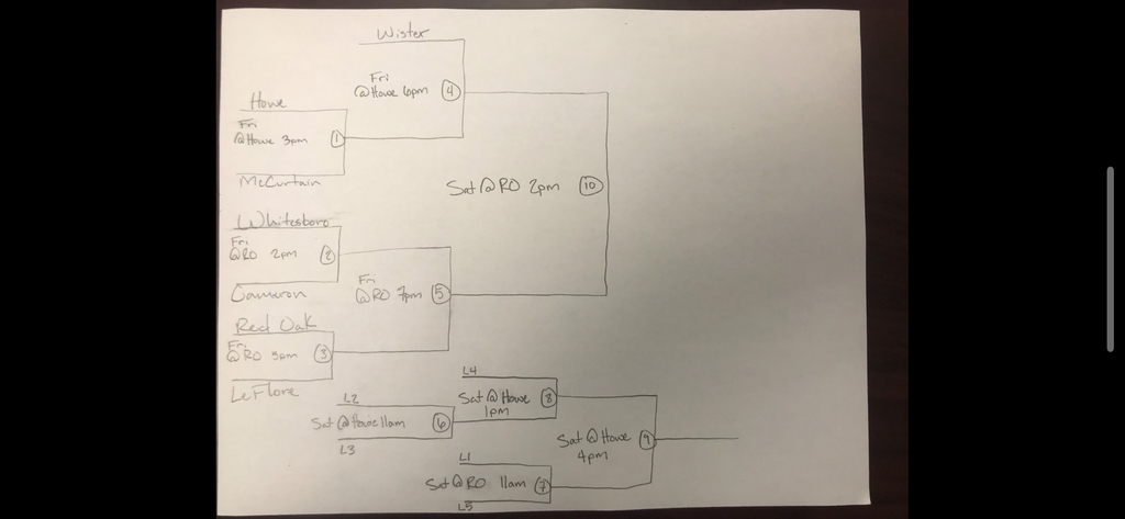 CASC Tourn bracket
