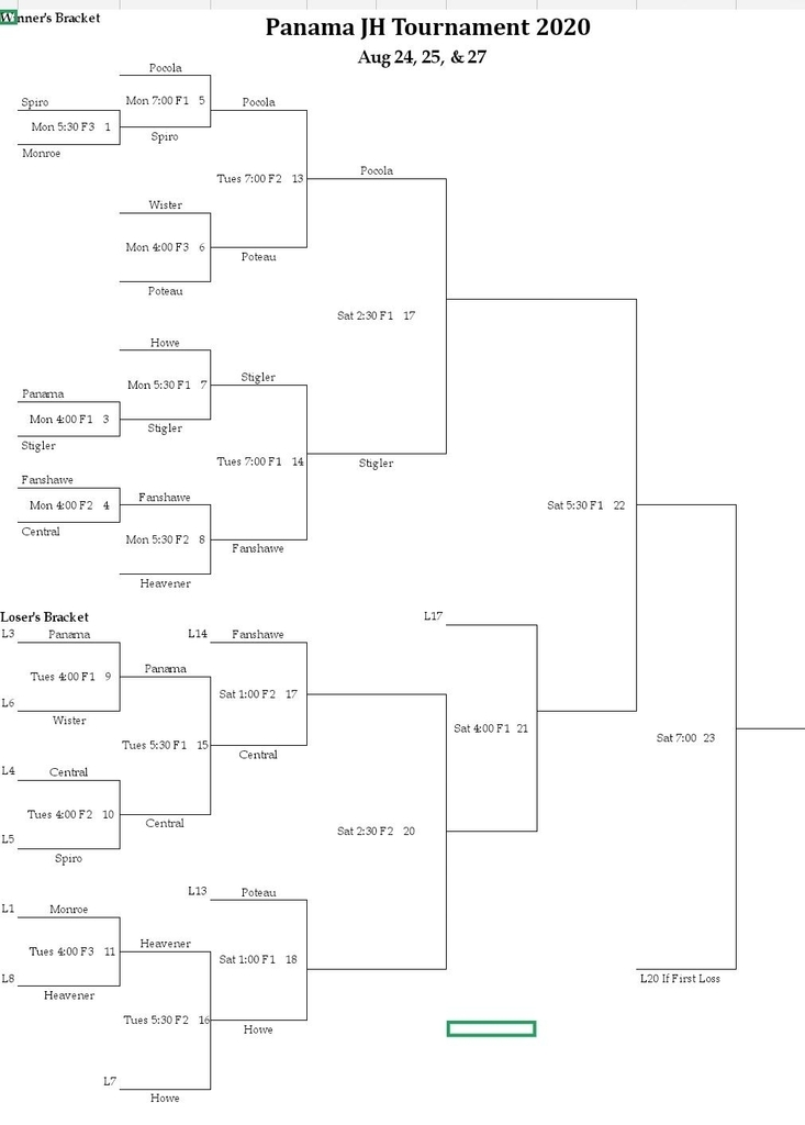 Panama JH Softball Bracket